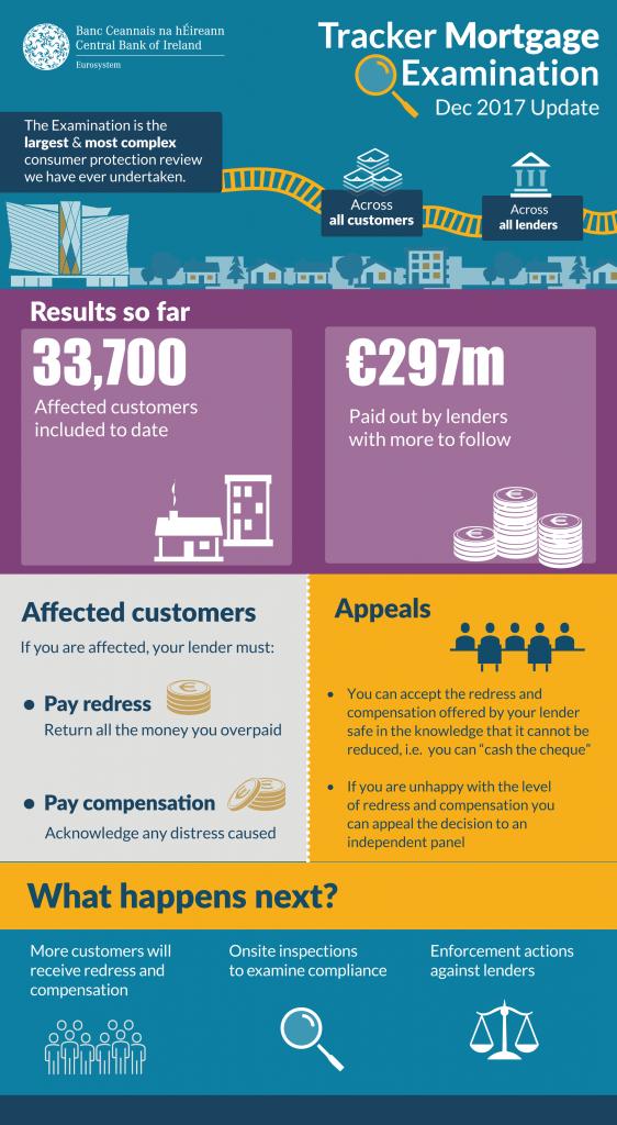 Tracker Mortgage Examination | Central Bank of Ireland
